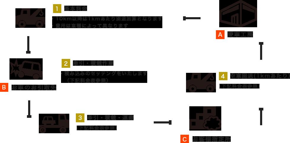 レッカー陸送サービス
